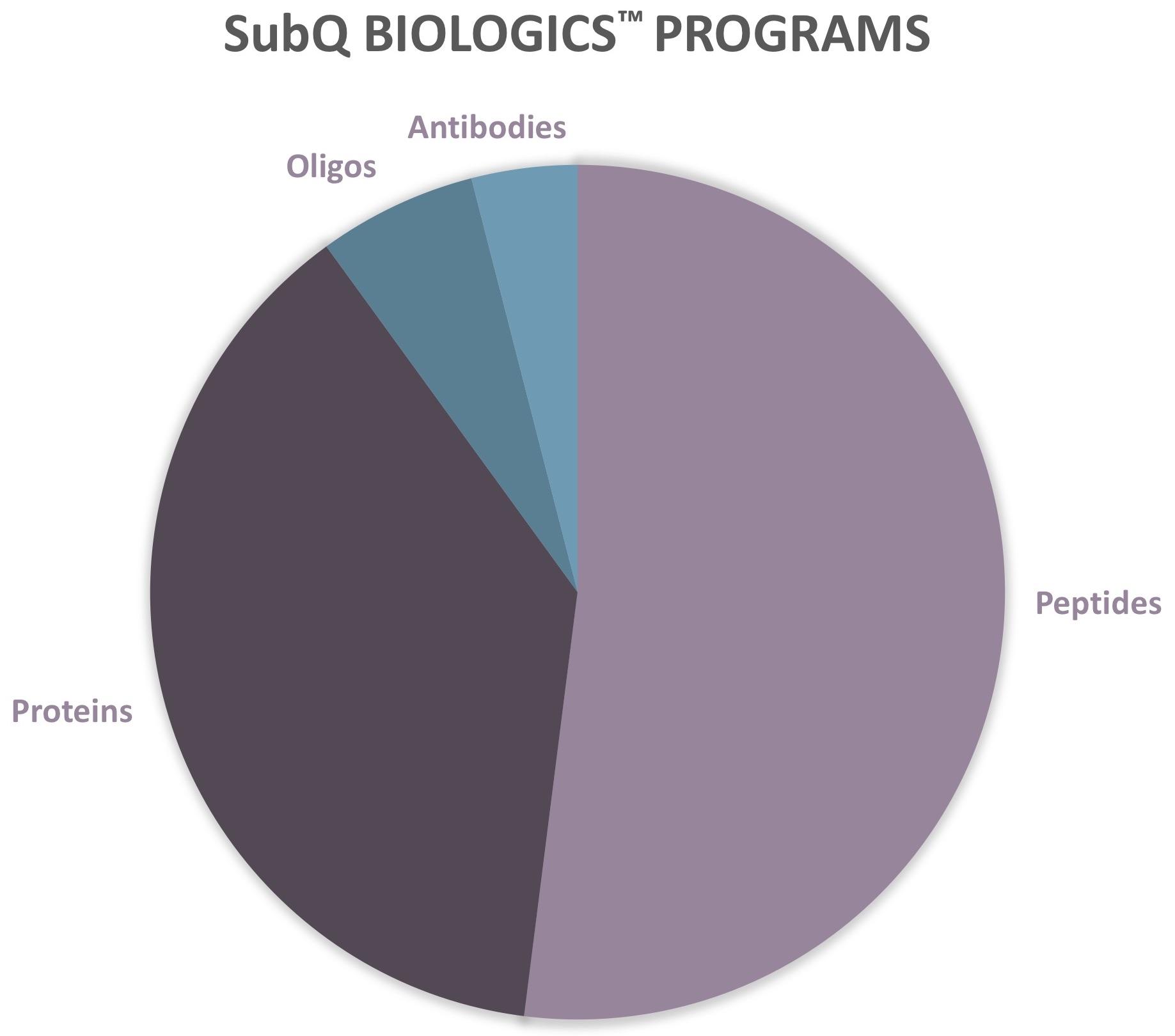 BaywindBio SubQ Biologics Intro 03APR2019